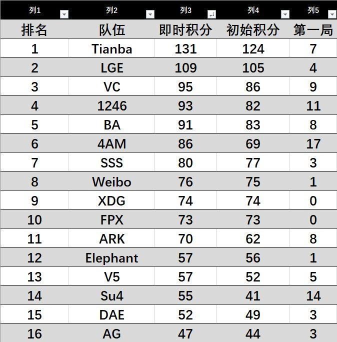 【sss热线】稳健!6月26日15:30黄金大奖赛第七季bc组小组赛加油帖!