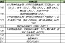 干制水產品127685A-12768559