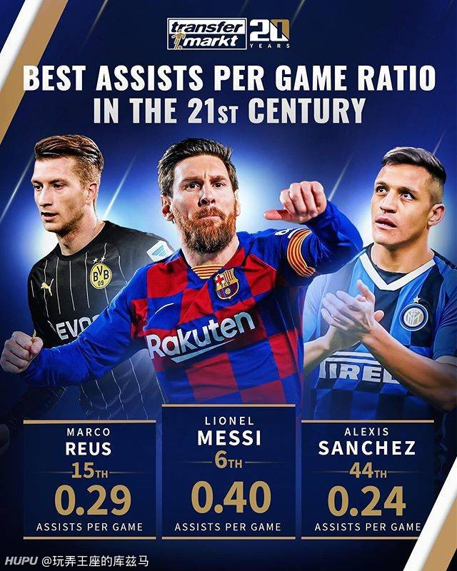 德转盘点21世纪场均助攻榜: 内马尔第一 , 梅西第六  足球话题区